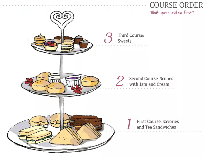Hosting The Perfect Afternoon Or High Tea